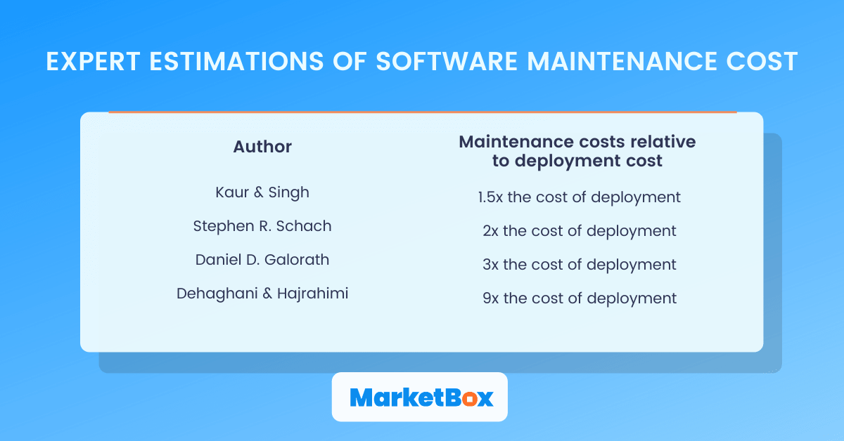Expert estimations of software maintenance cost