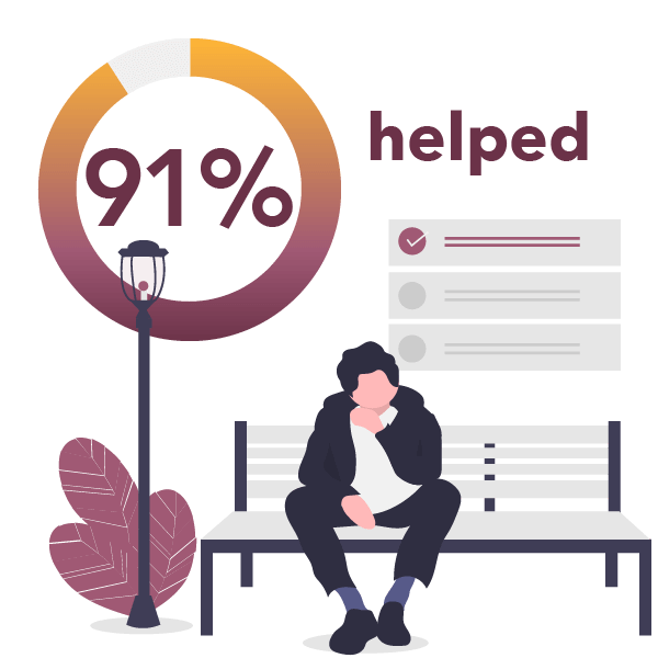 91% helped pie chart