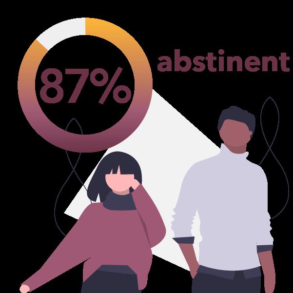 87% abstinent pie chart