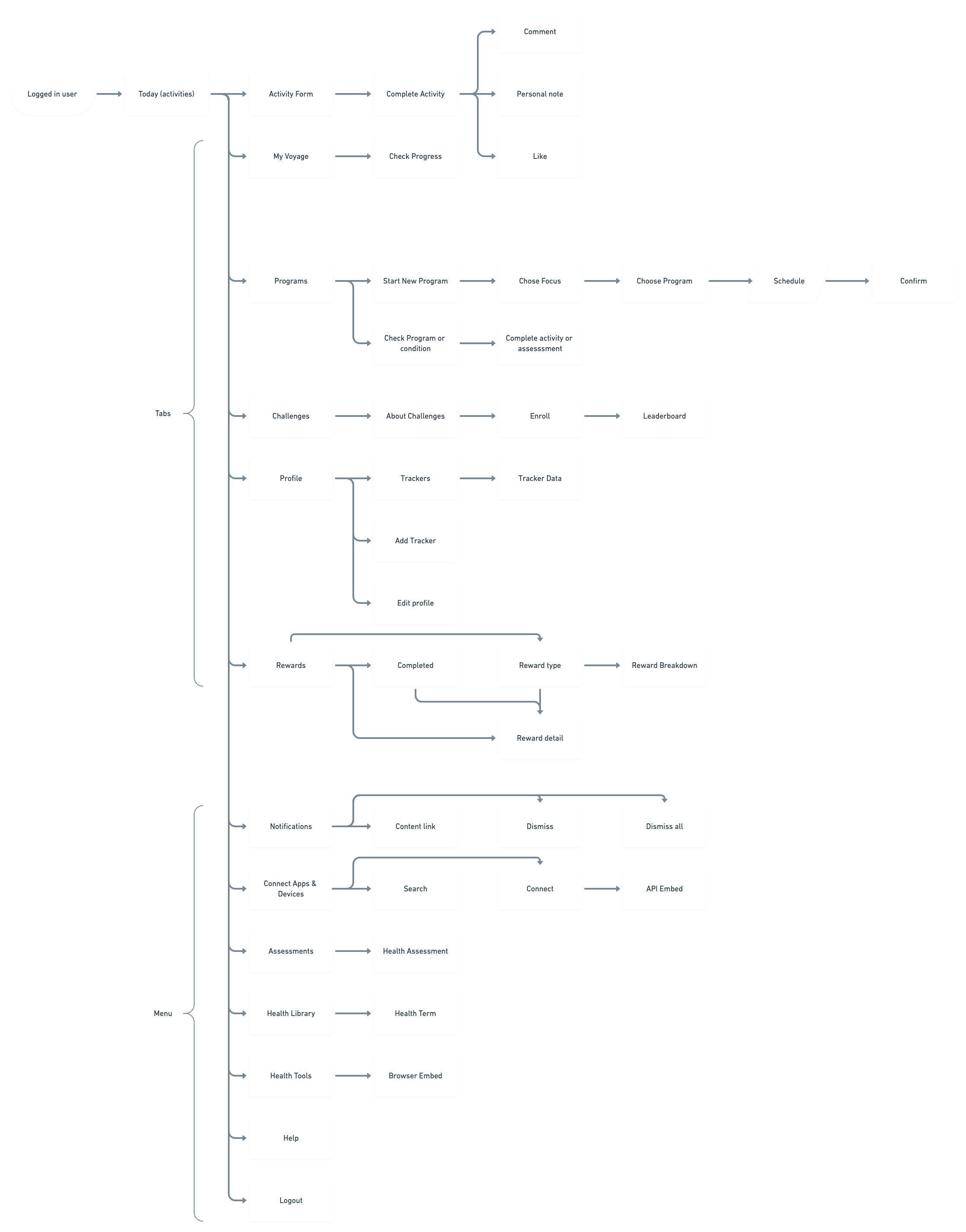 an overview of The Voyage's user flow