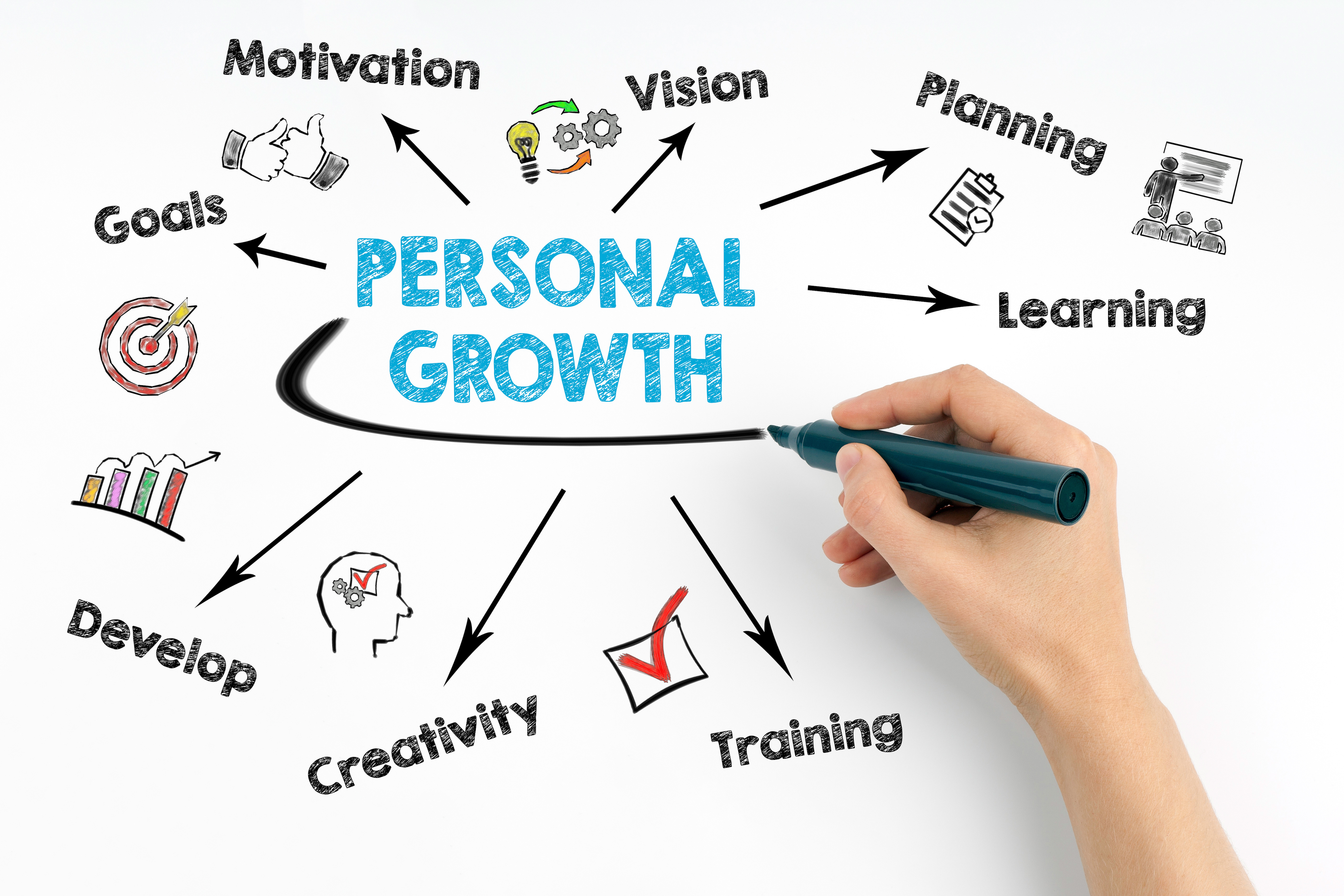 Personal development according to your health goals at iRetreat, Detox and wellness clinics and Portugal retreat