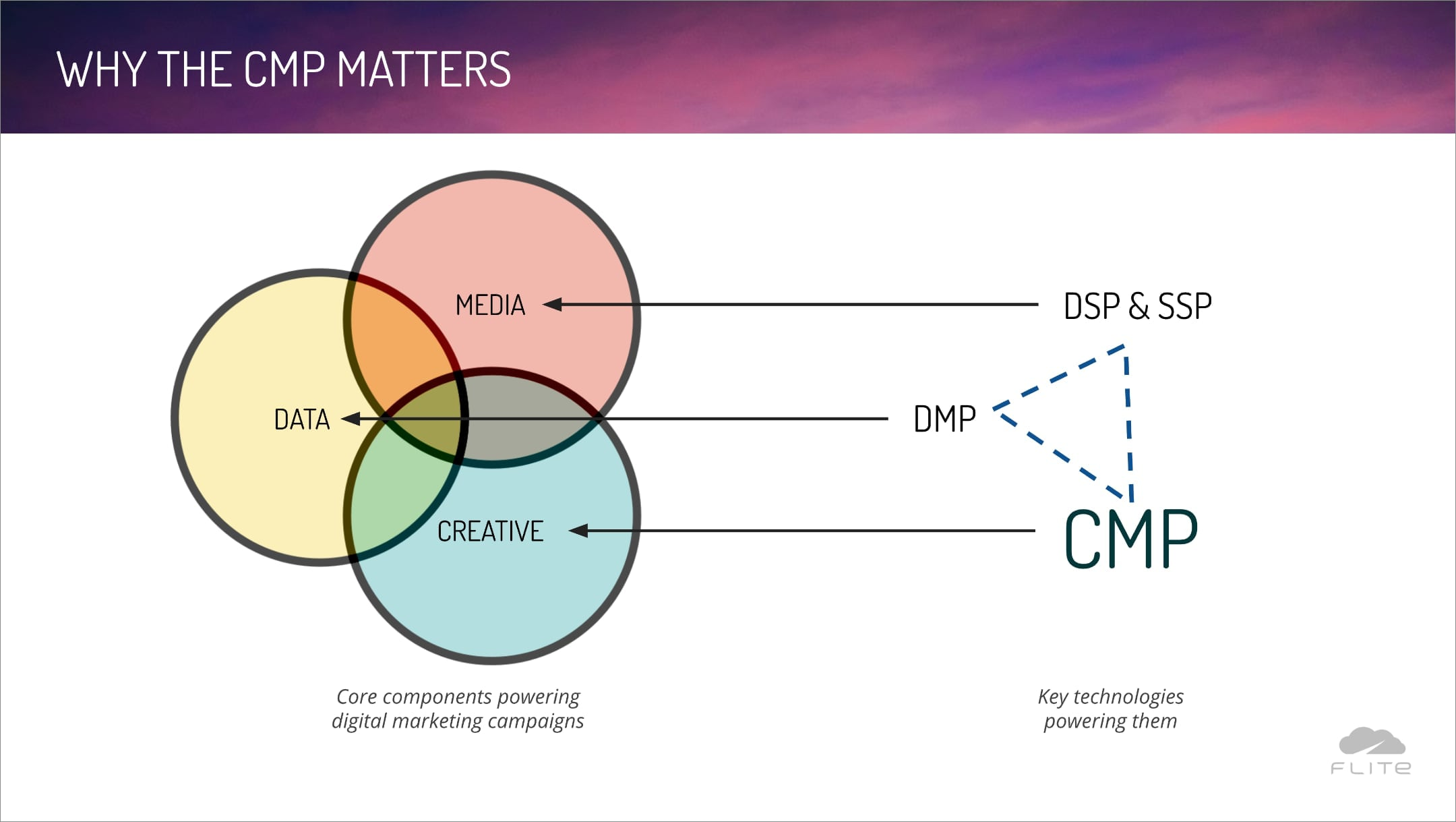 Example slide from Flite sales deck
