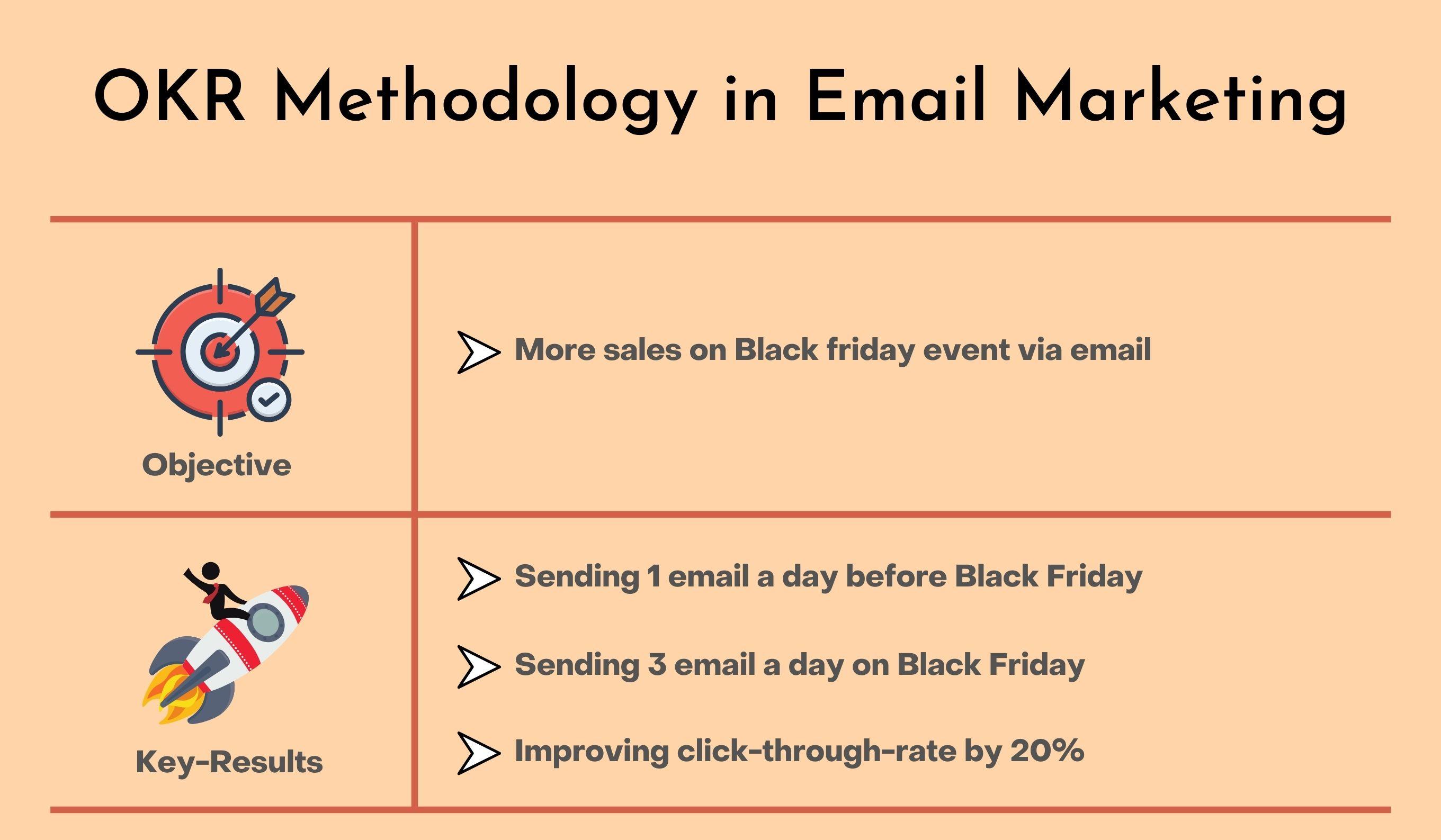 OKR Methodology in email marketing for agencies