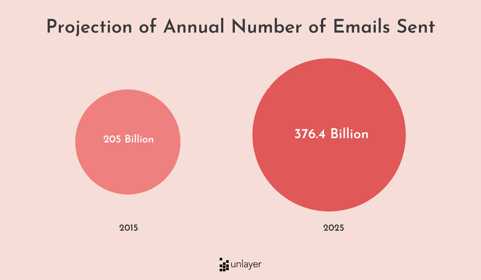 Annual number of emails sent