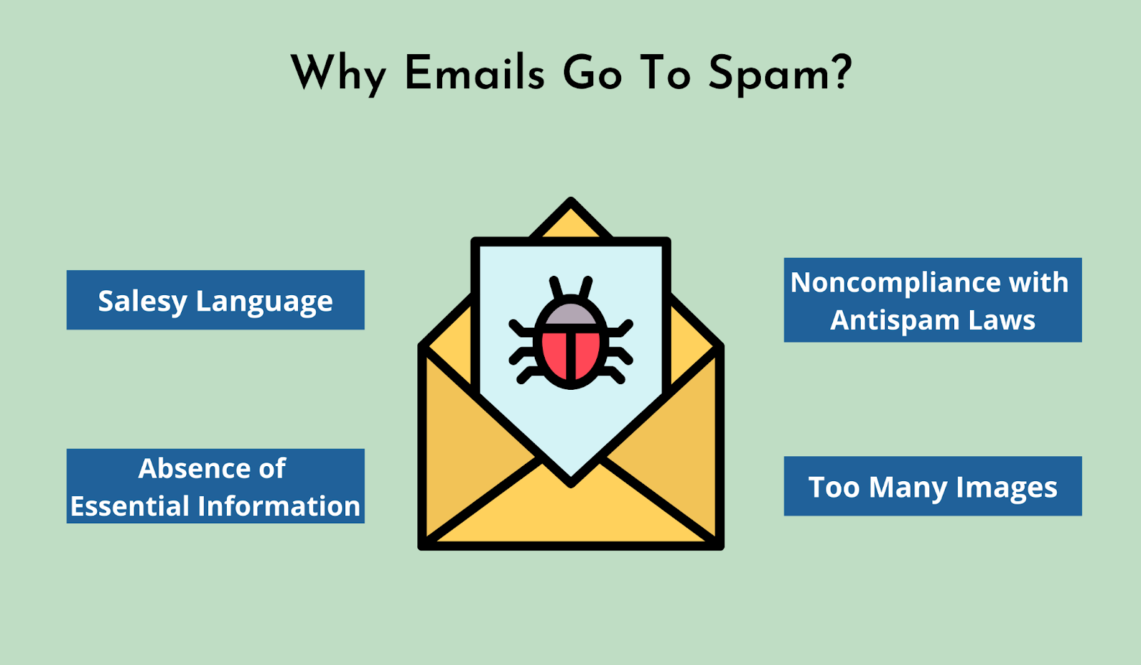 Reasons why emails go to spam folder