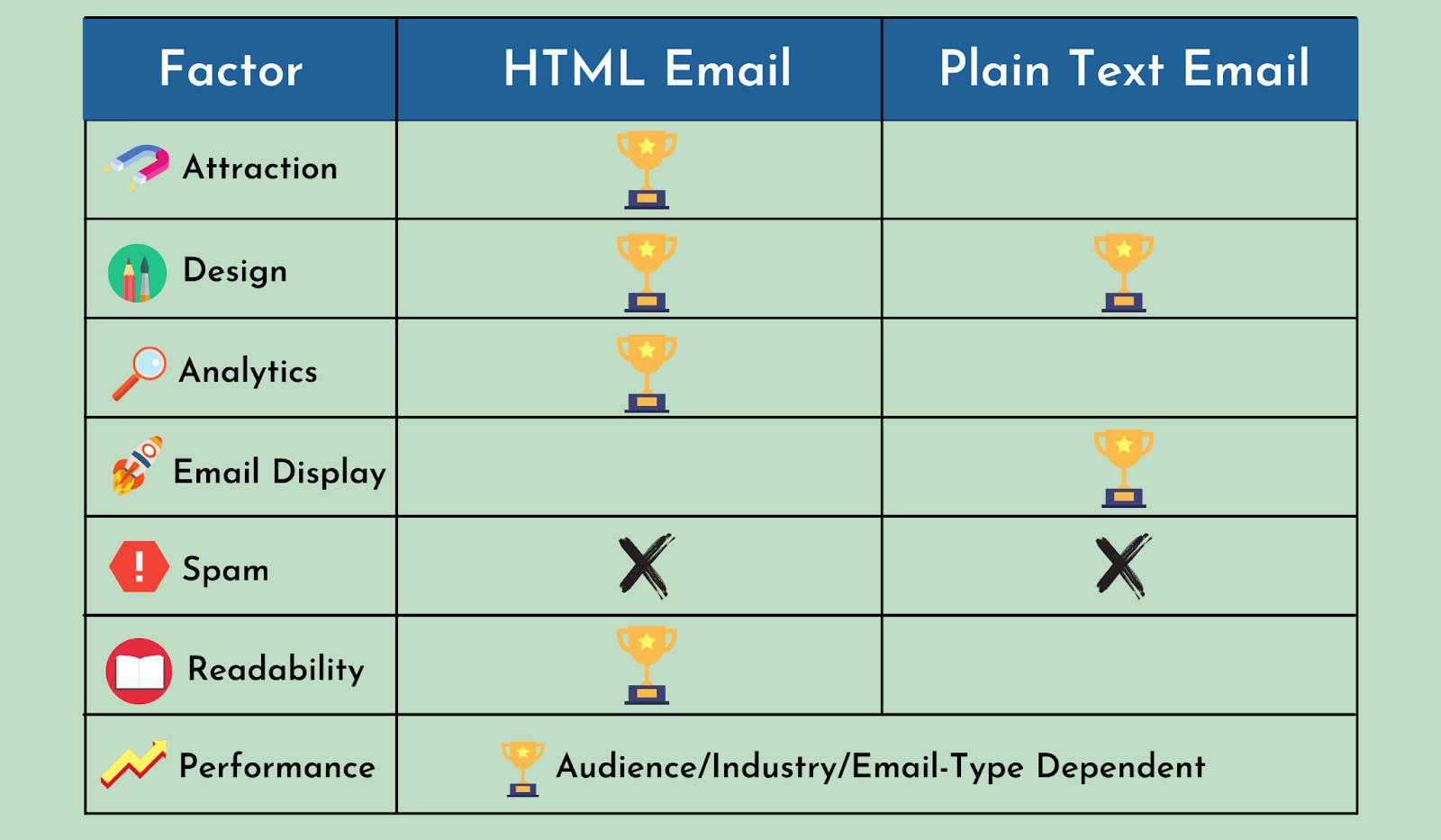 HTML VS Plain text email a comparison
