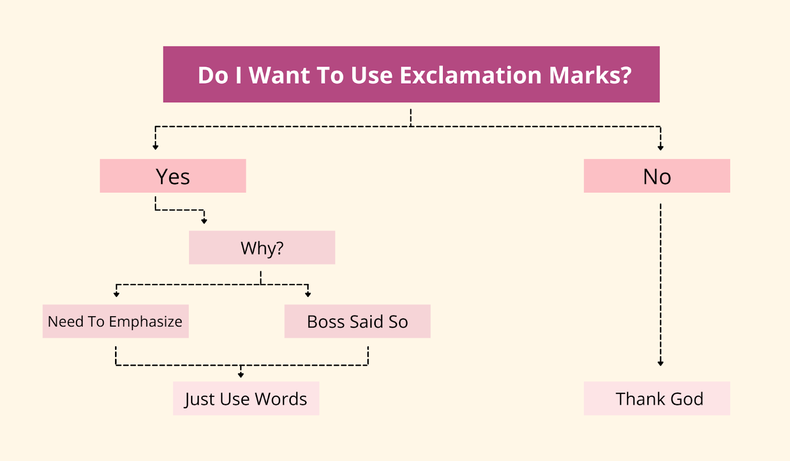 Flow-chart to decide if you should be using exclamation marks in emails?
