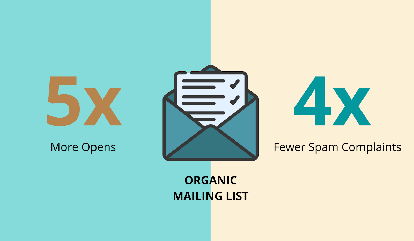 Organic mailing lists get higher open rates and less spam complaints