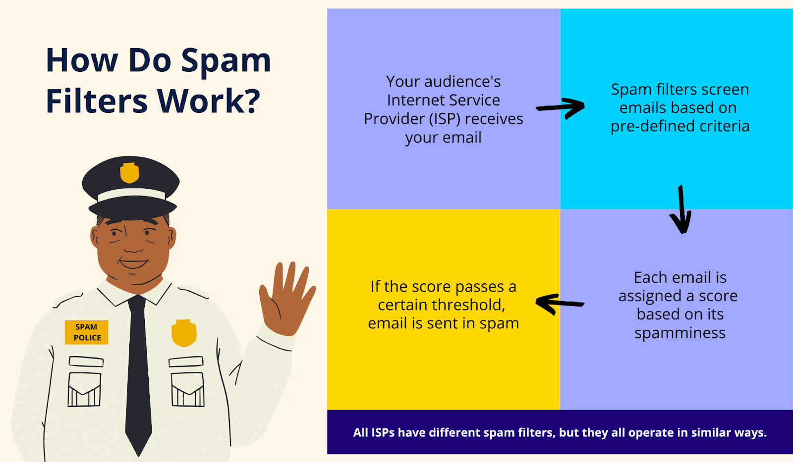Visual explanation on how do spam filters work