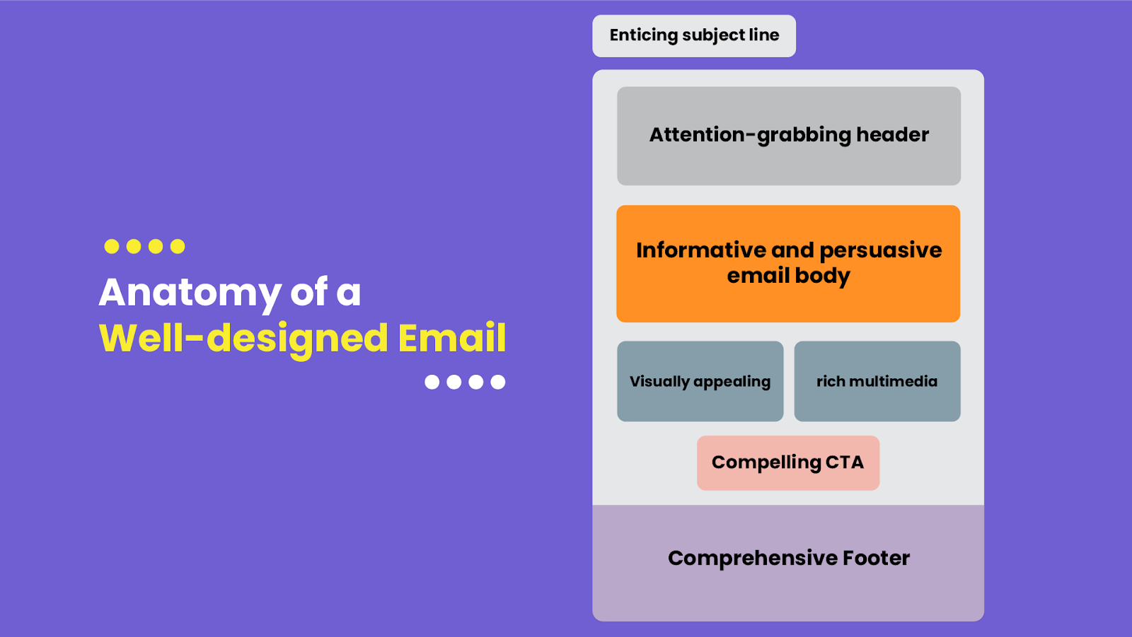 Different elements that make a well-designed email