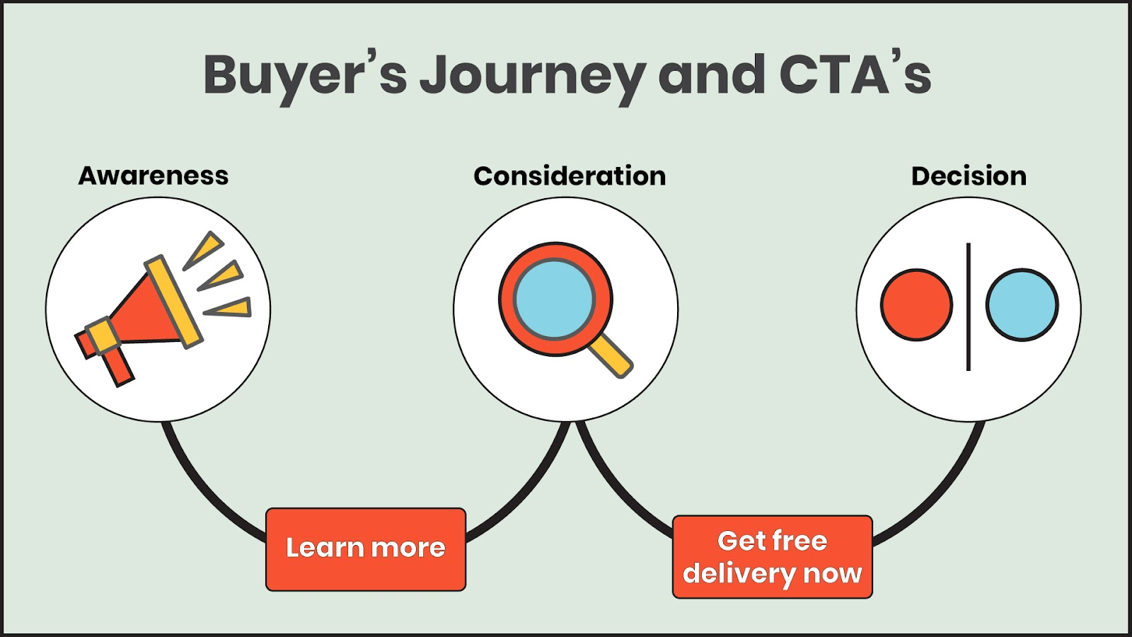 The right CTAs make the buyer's journey transition smoothly