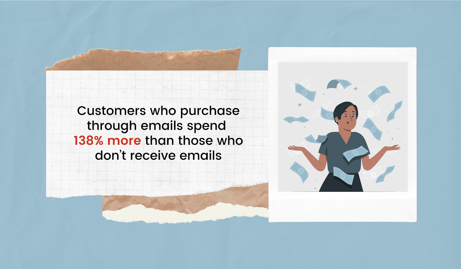 Those who receive emails spend 138% more than those who don't