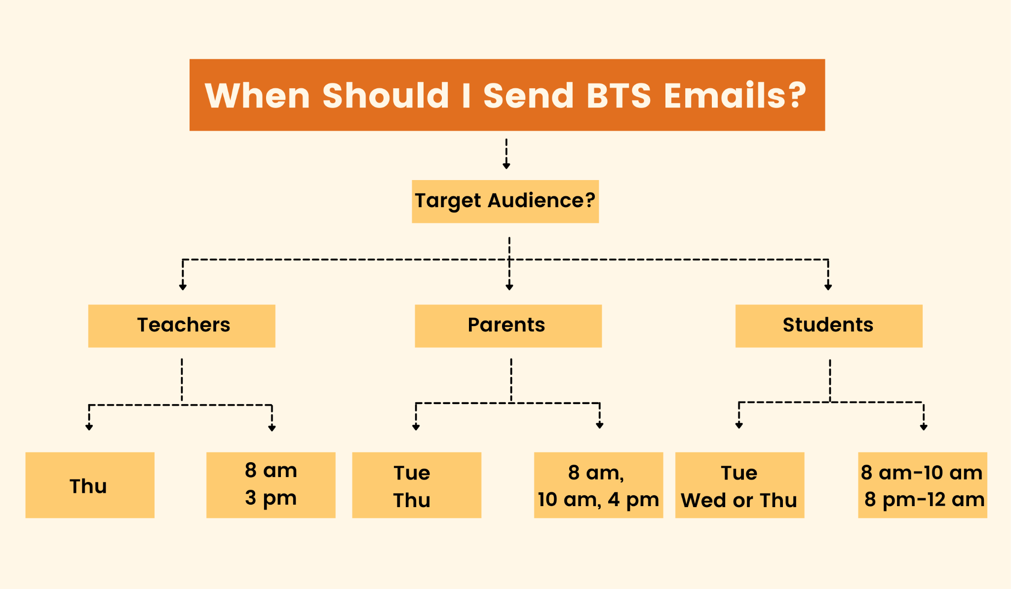 The right time to send back to school emails