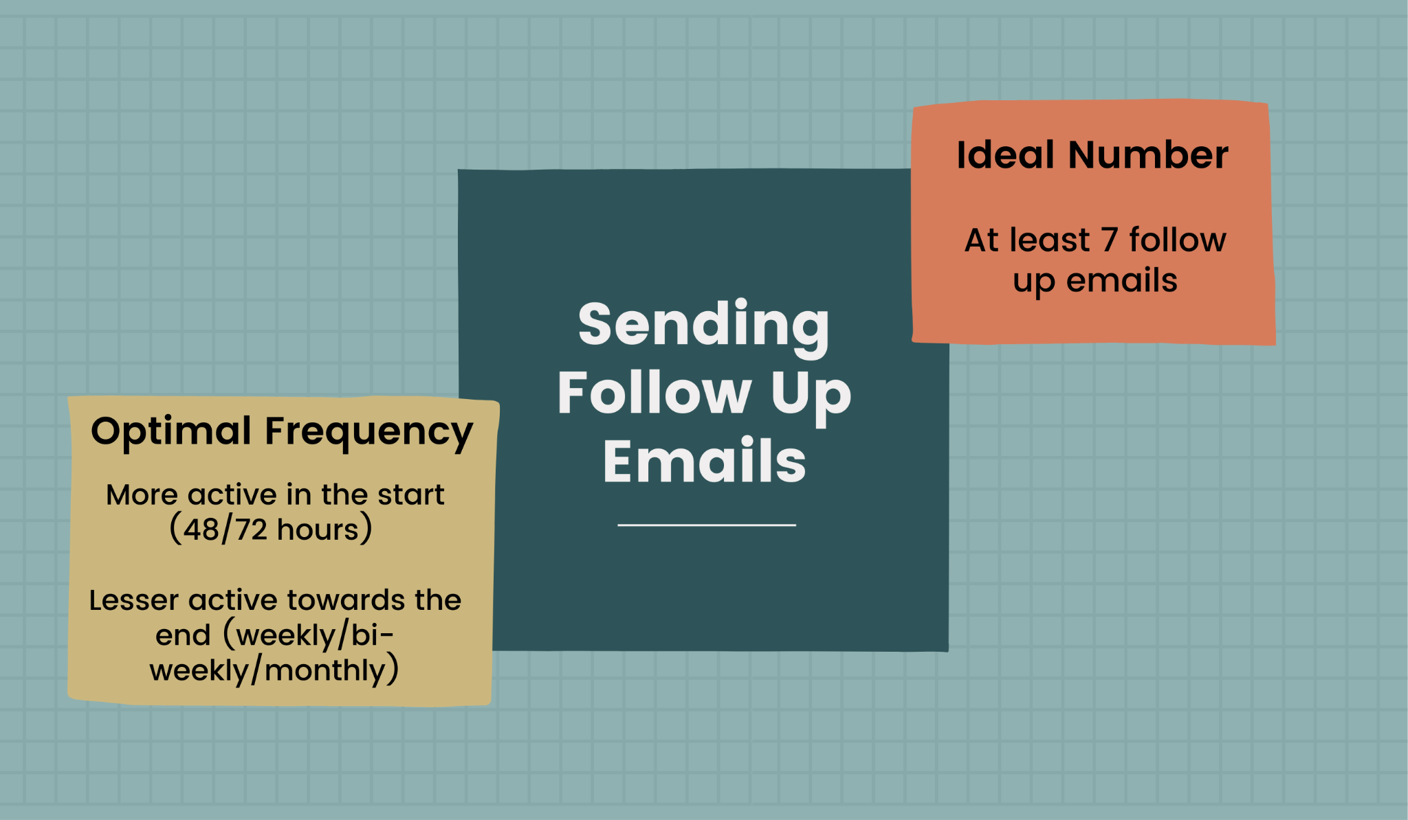 The right frequency and number for sending follow up emails