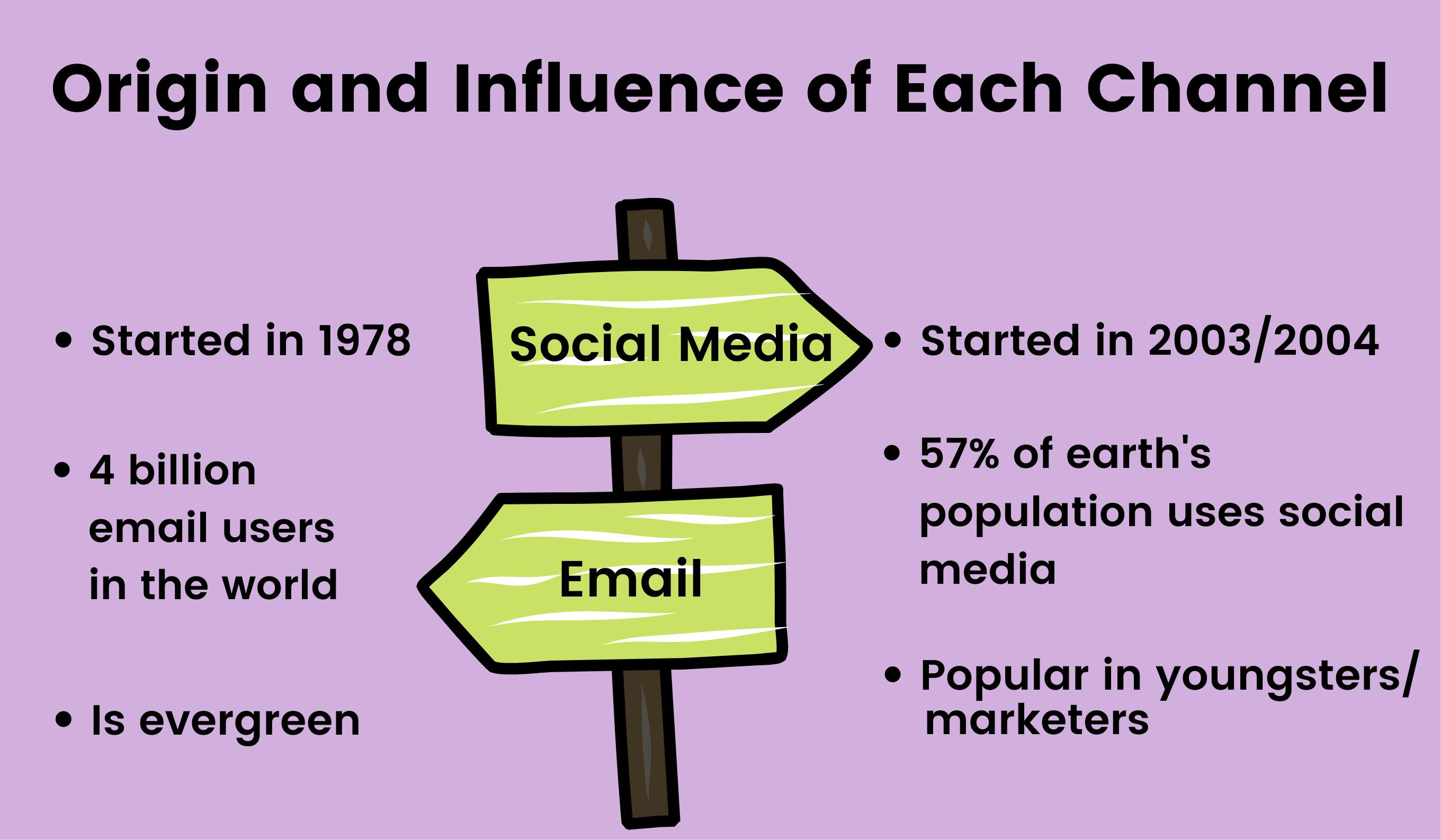Origin of email marketing and social media