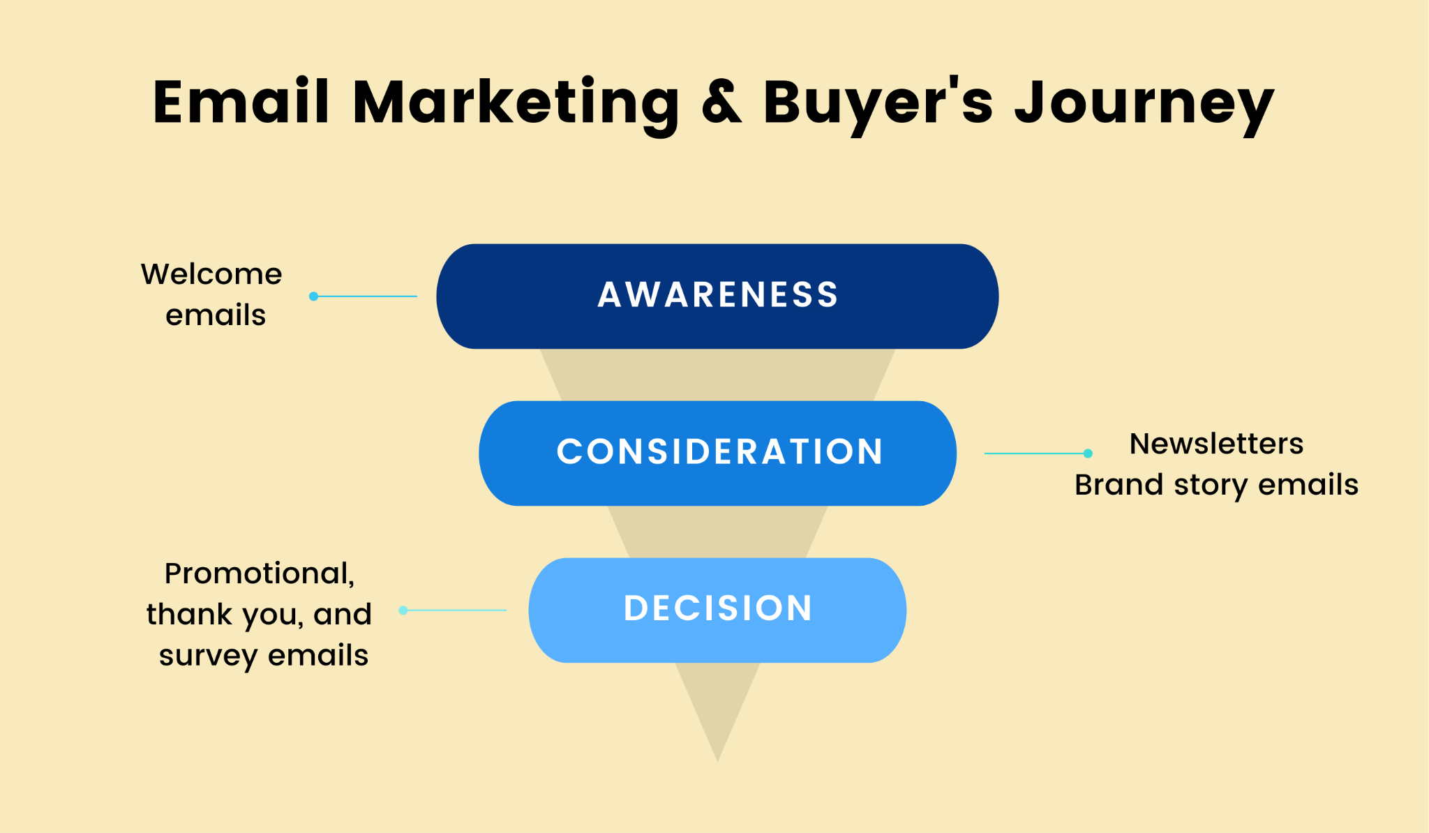 Different emails for different stages of the buyer's journey