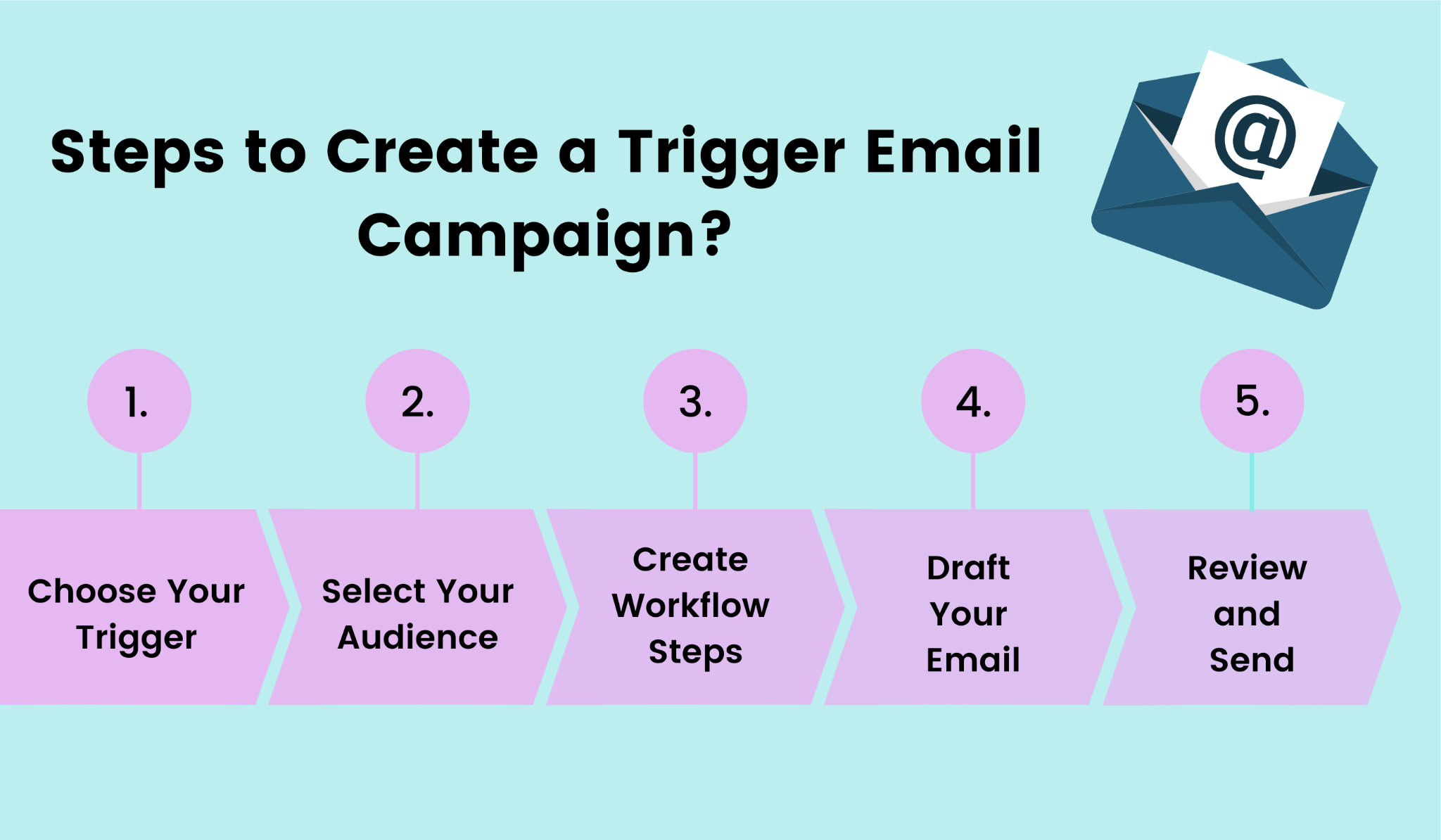 5 easy steps to create a trigger email.