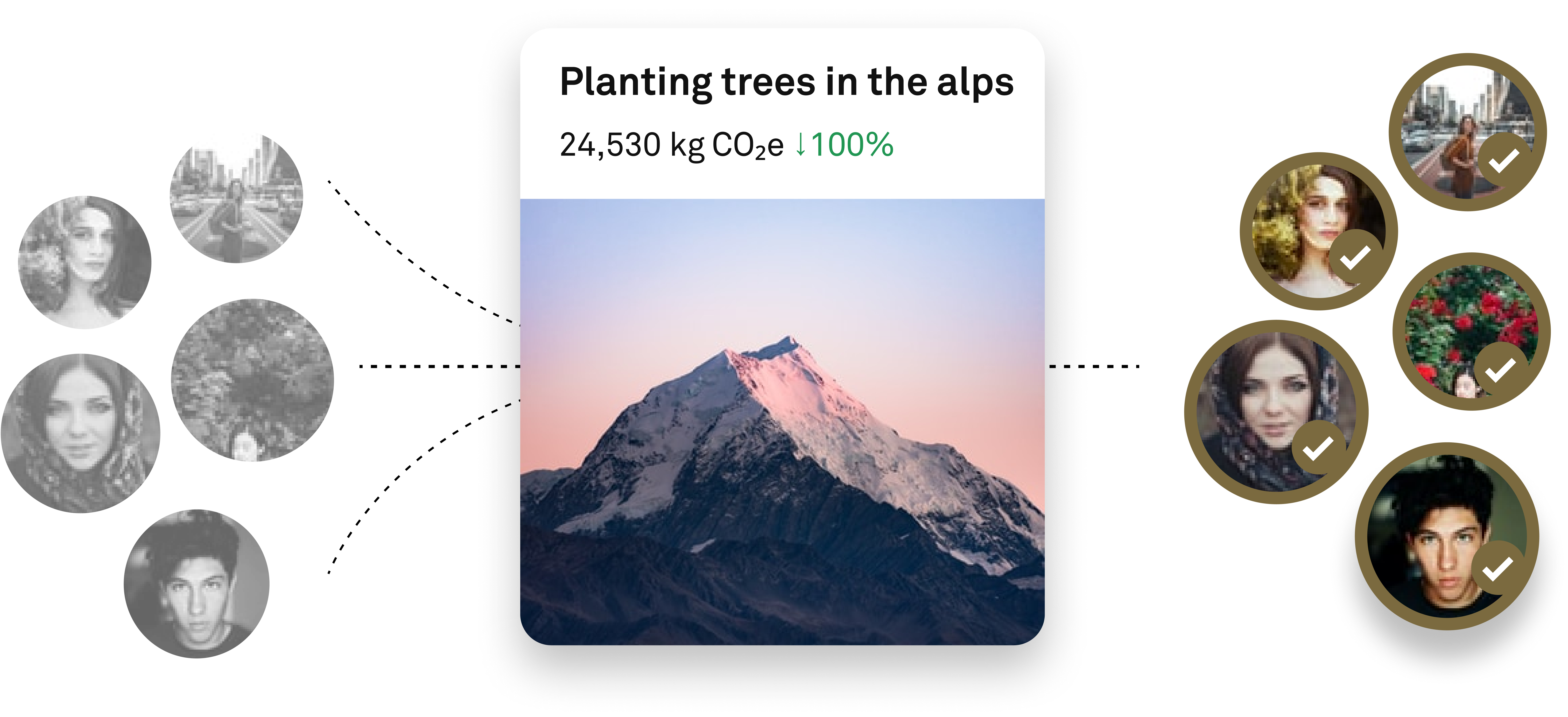 "Diagram showing how Nul works. Greyed out people on the left, representing people are who not climate neutral/offset. Dotted lines guide them through an offset project ""Planting trees in the alps"" showing the amount offset 24,530 kg CO2e (100% offset). And coming out the other side with gold our each of the peoples' profiles and a tick showing they're climate neutral by offset."