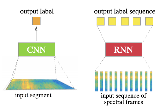 An illustration of the convolutional and recurrent neural networks for the two formulations of cough detection.