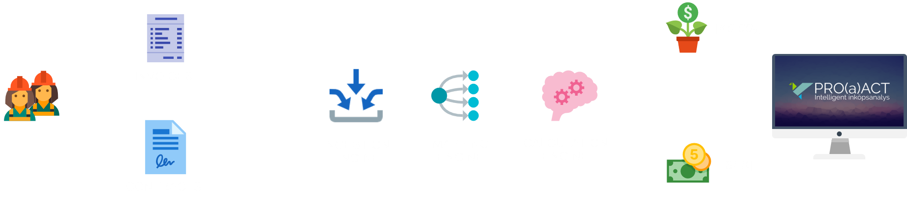 carbon chaser process