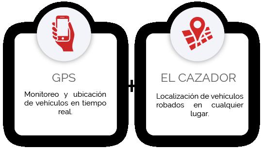 Imagenes descripcion GPS El Cazador