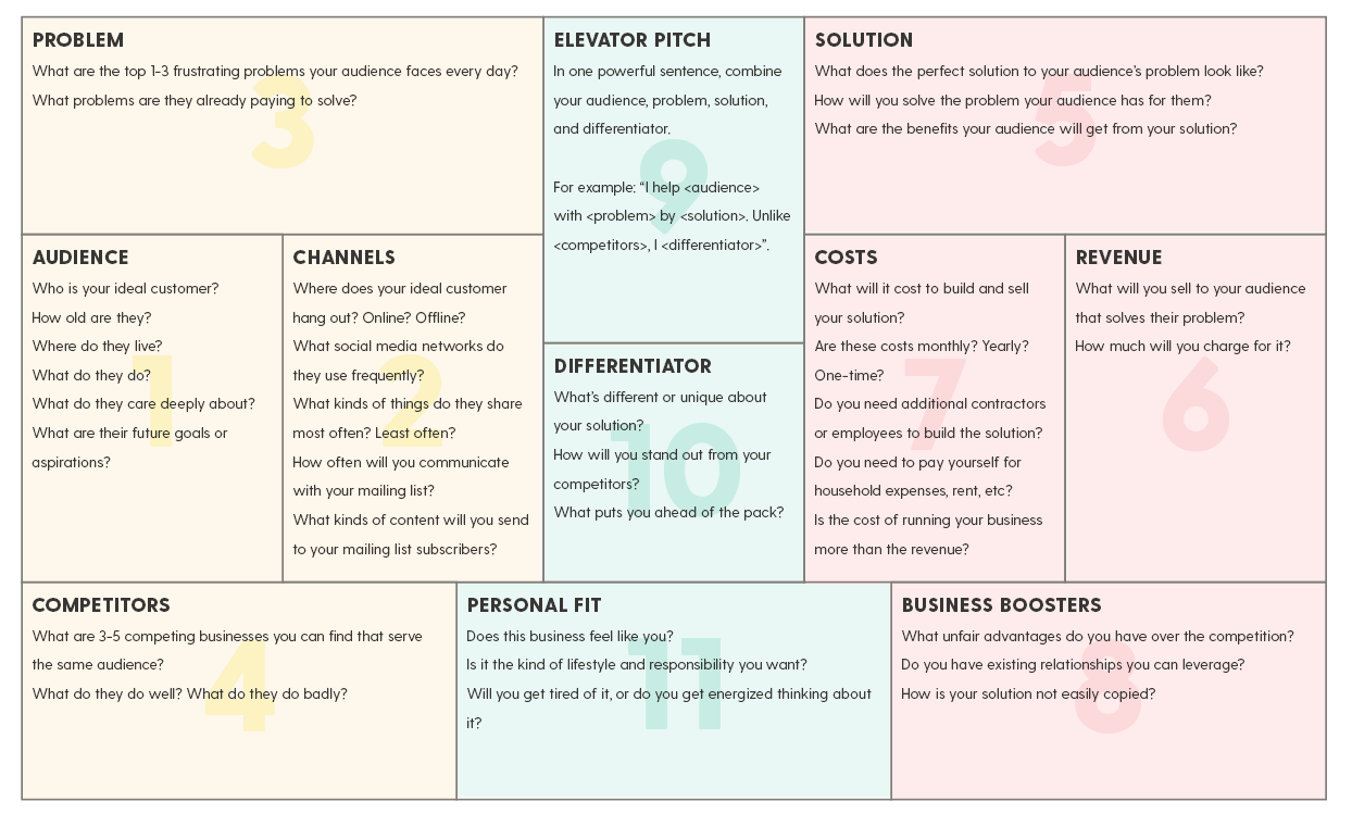 How to create a simple business plan on one page (plus a free template)
