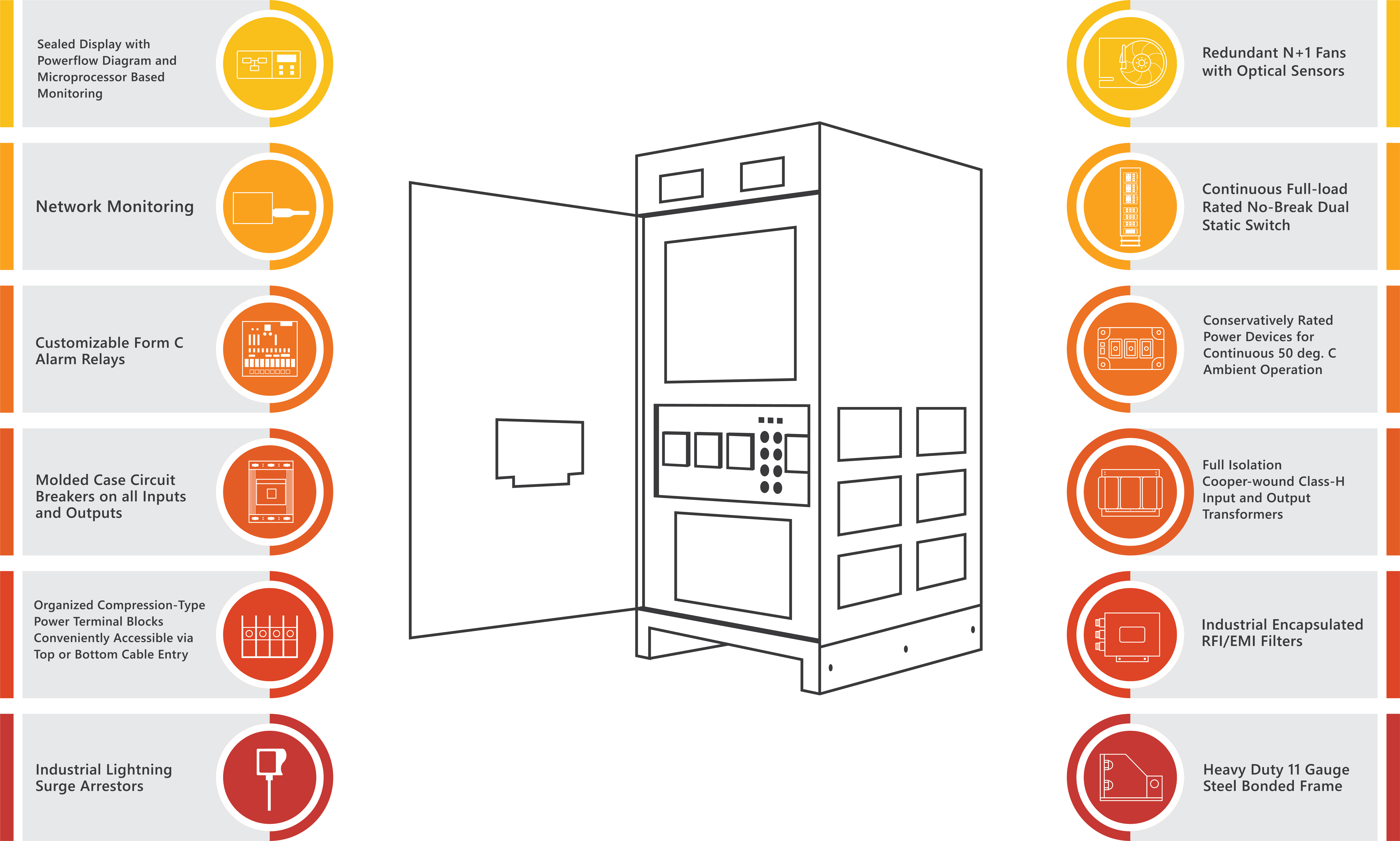 An infographic of the various components of a UPS.