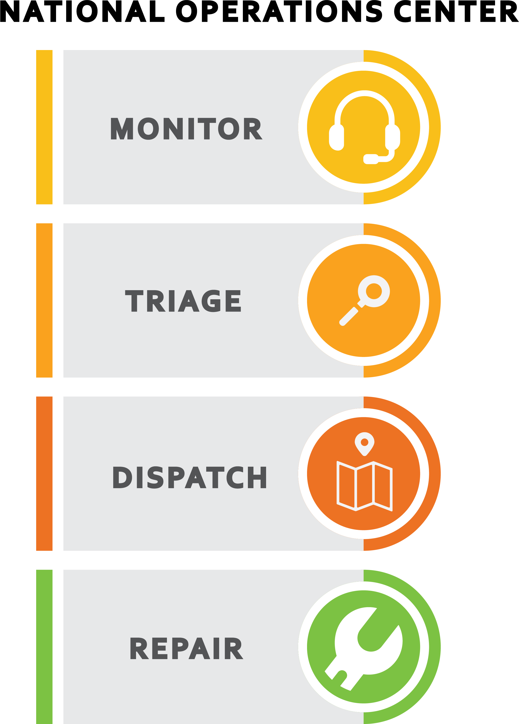 NOC monitoring services