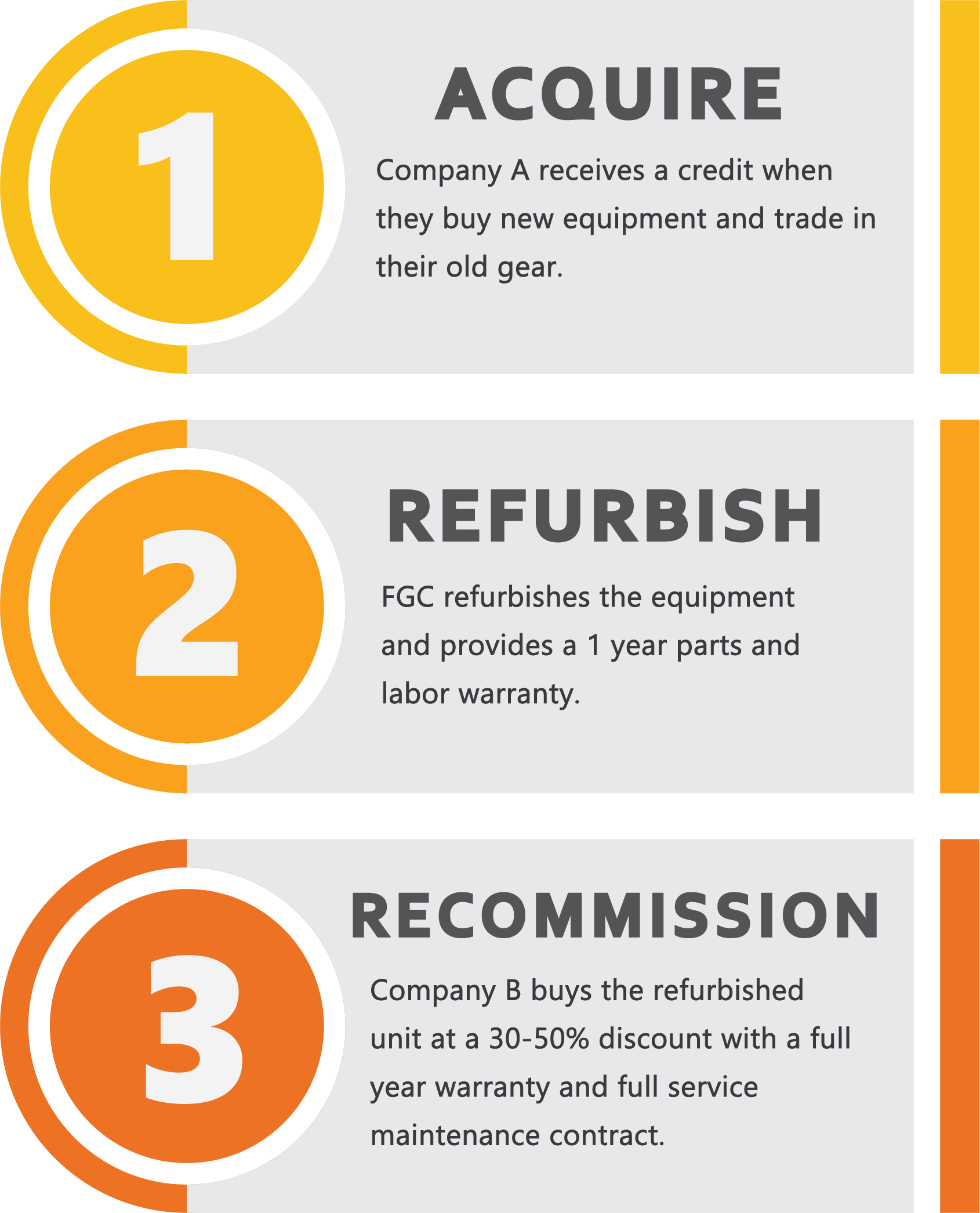 This in an infographic that labels the steps to creating our refurbished UPS units. The steps are acquire, refurbish, and recommission.