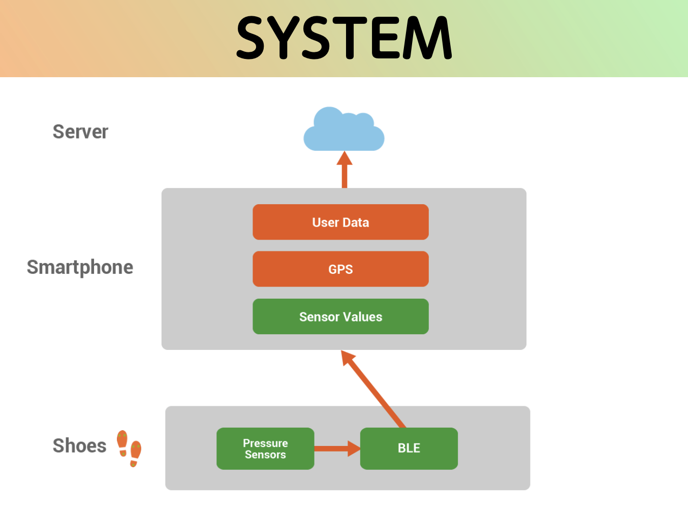 petapeta system diagram1