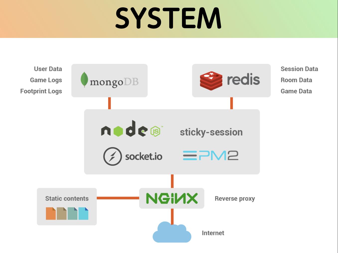 petapeta system diagram2