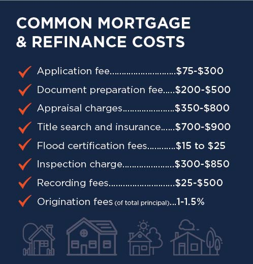 Common mortgage & Refinance Costs
