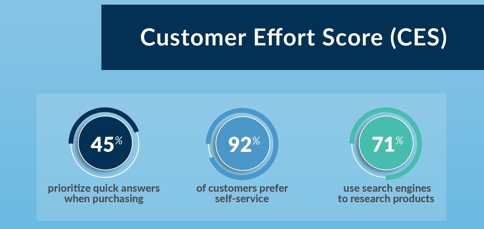 Stats of customer effort score