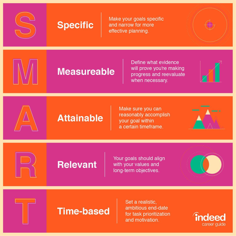 Colorful diagram of SMART framework