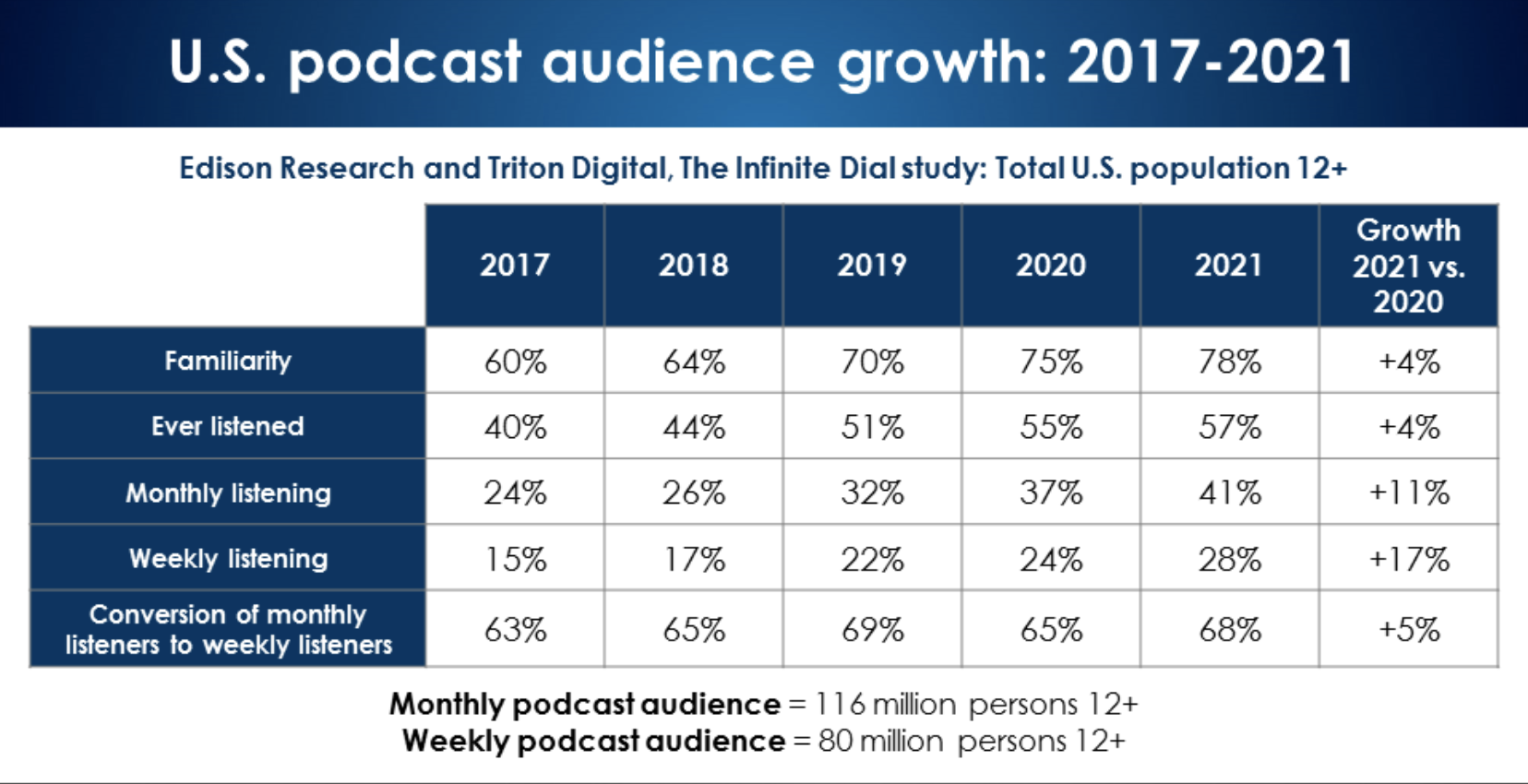 Edison Research chart of podcast audience growth