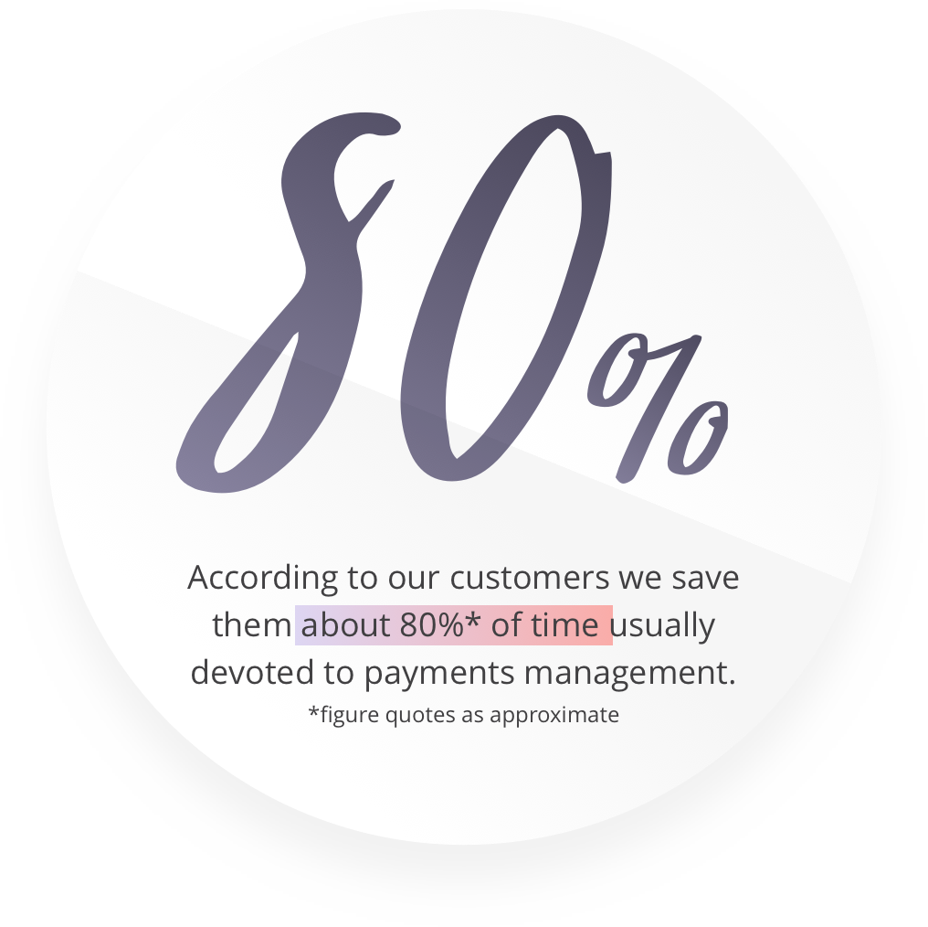 80% business customer time saving