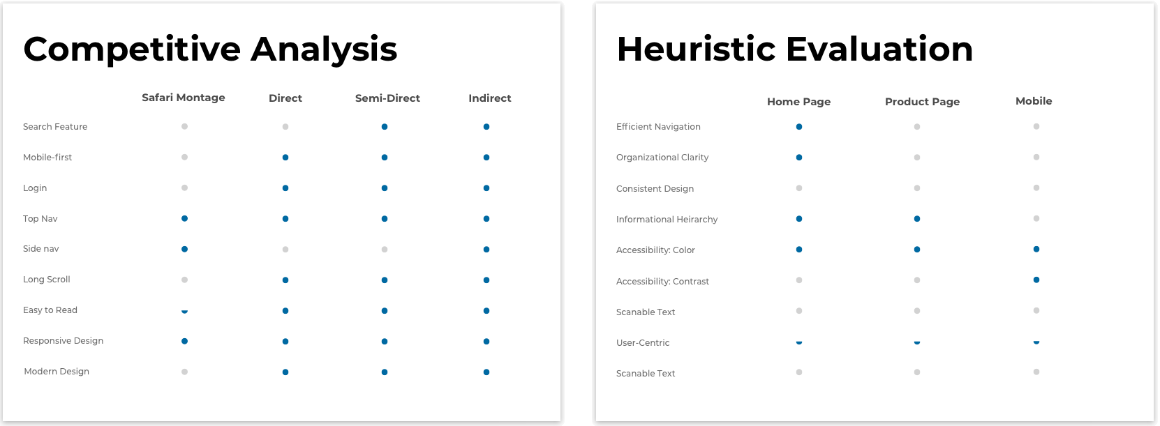 Competitive Analysis and Heuristic Evaluation