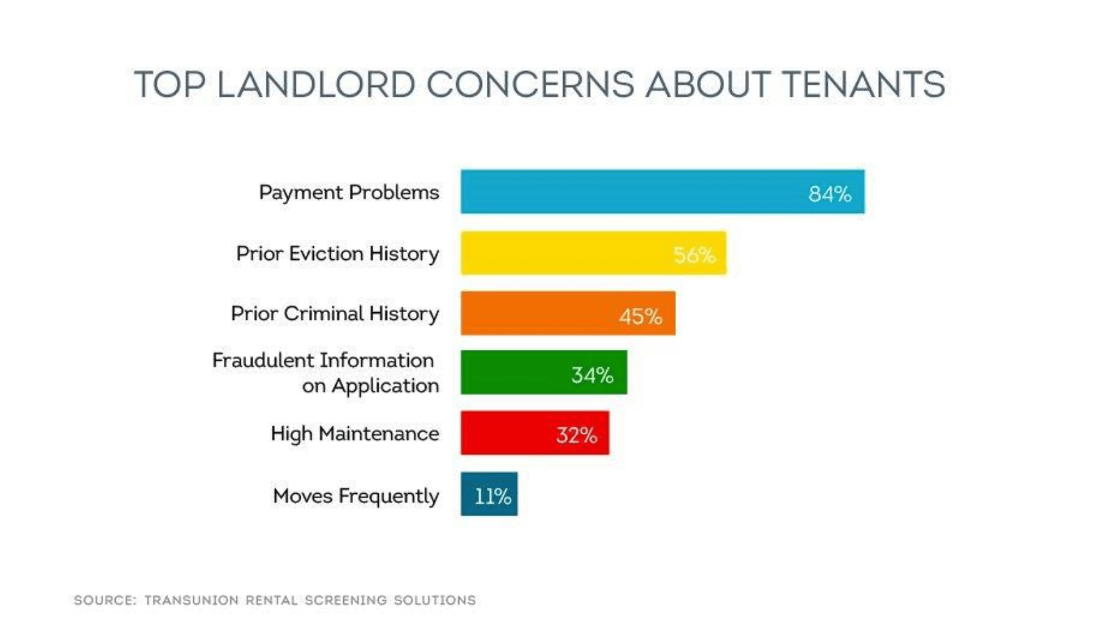 Top landlord concerns about tenants infographic