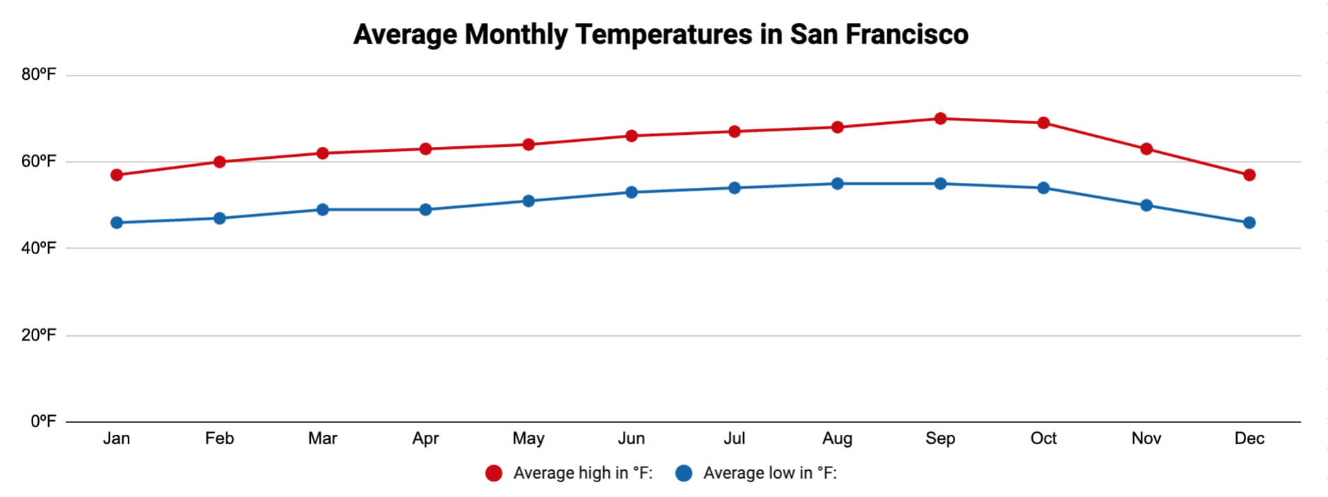 Average monthly temperatures in San Francisco chart