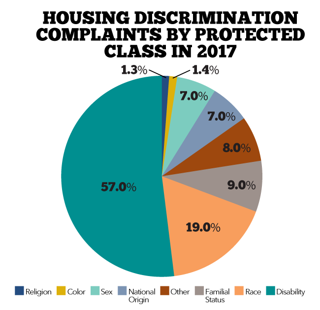 Chart describing housing complaints by protected class