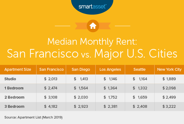 chart of median rents in major US cities