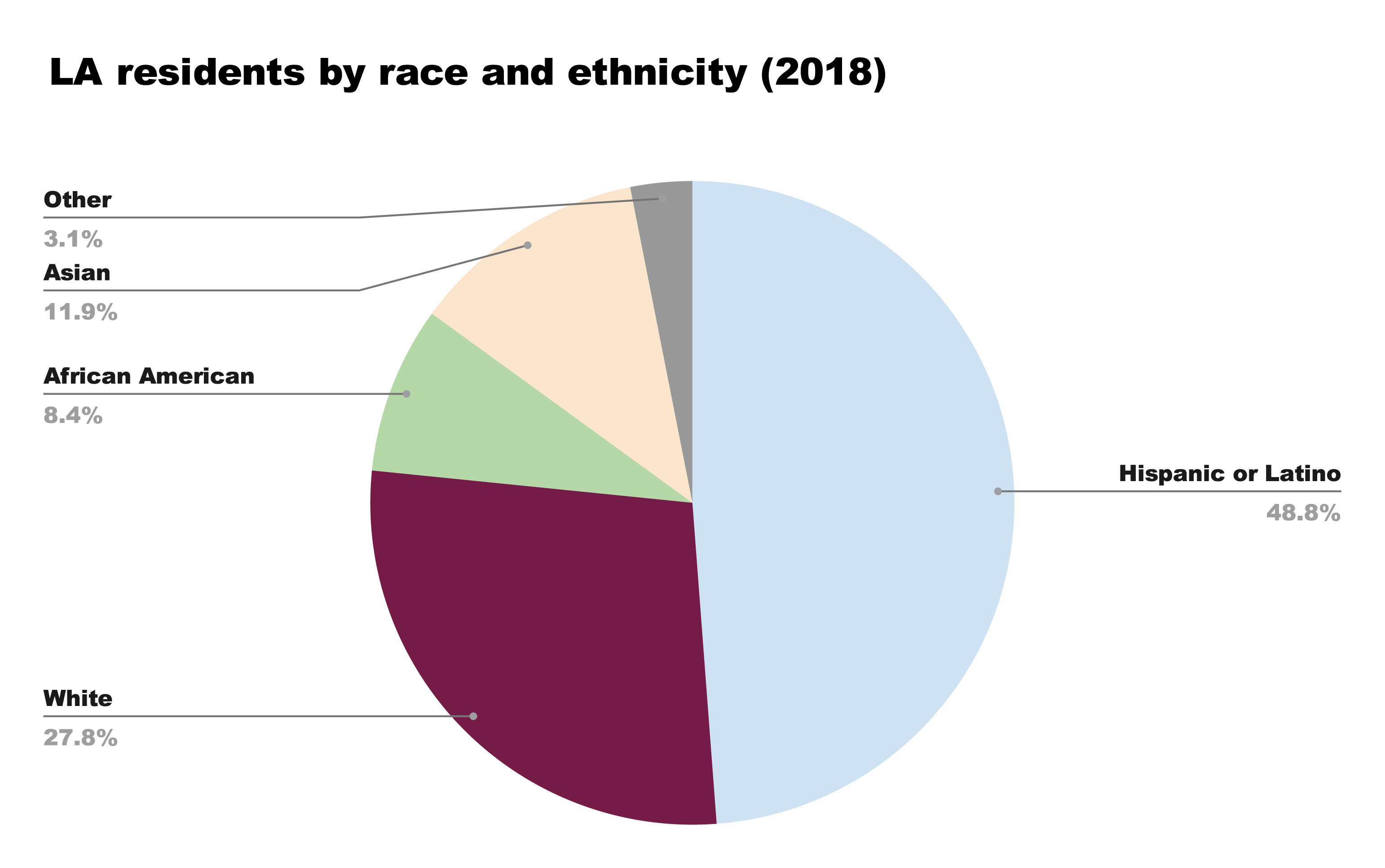 chart showing LA residents breakdown of race and ethnicity