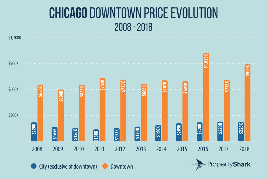 chart showing average home prices in chicago vs. downtown