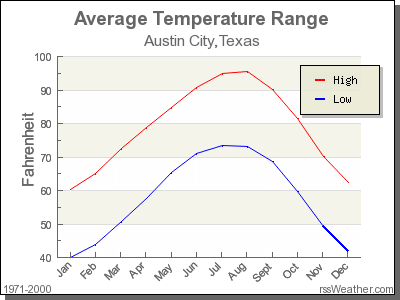 temperature chart of Austin