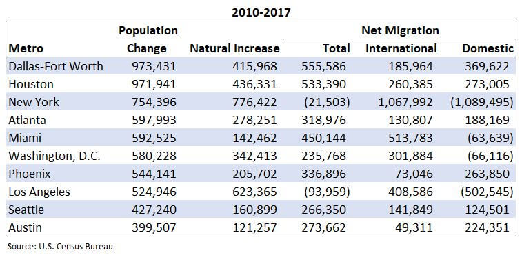 population figures for dallas, texas