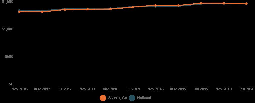 Graph of rising rent rates in Atlanta, Georgia