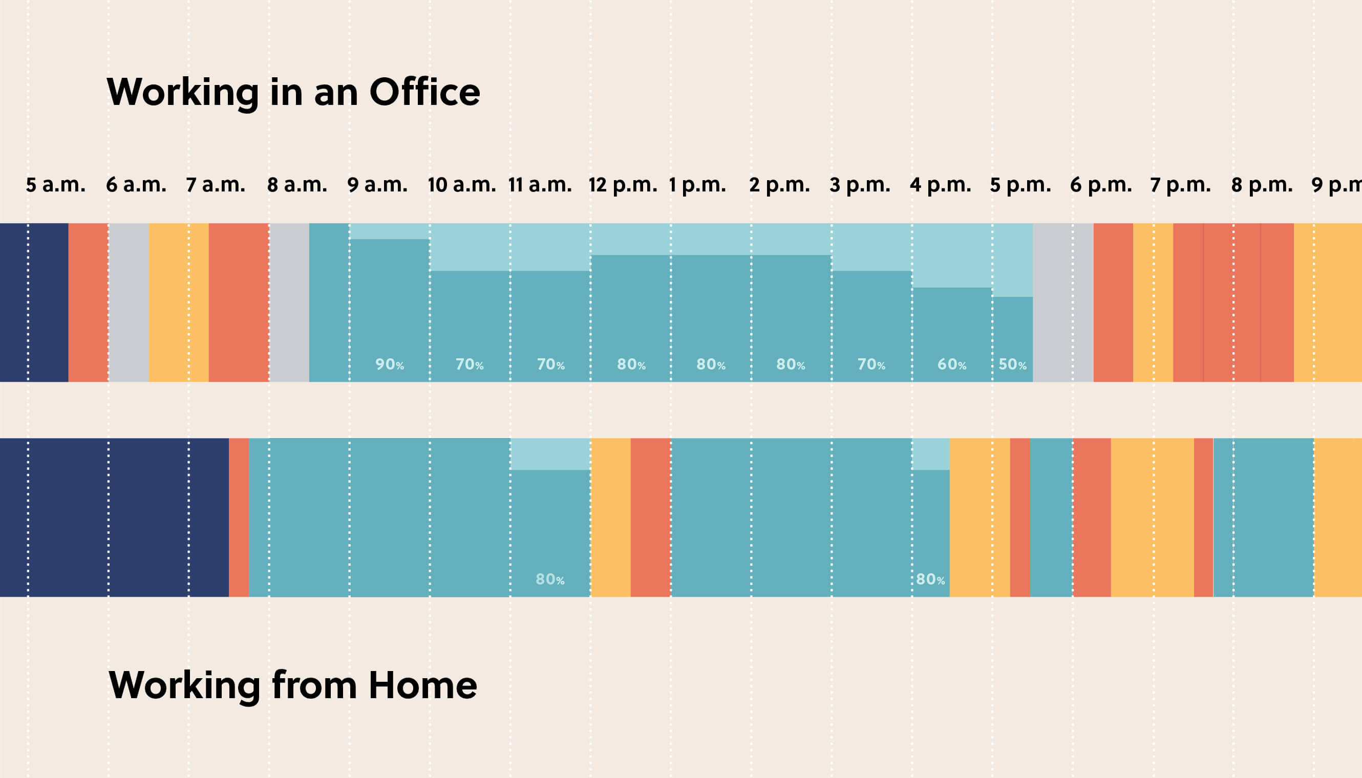 Two Years of Working Remotely: Happier, Productive, and 1,000 More Hours of Sleep