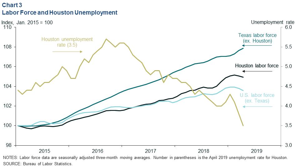 Employment graph of Houston, Texas