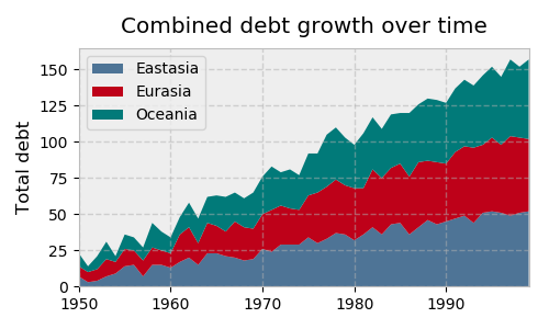 Chart: debt growth over time