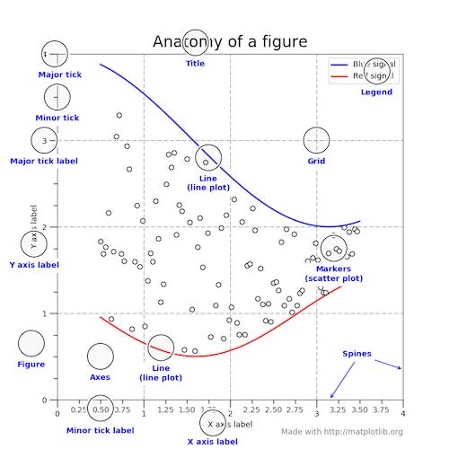 Chart: anatomy of a figure
